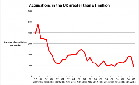 Acquisitions greater than £1m