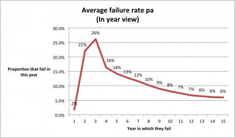 Its not OK average failure rate