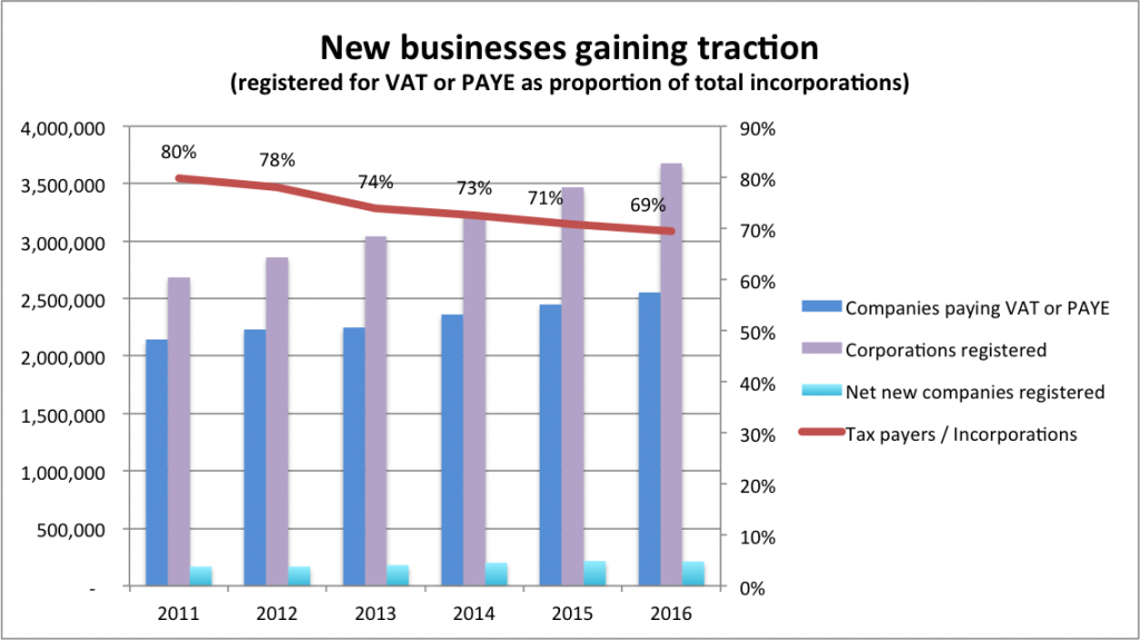 30% of new businesses never reach traction
