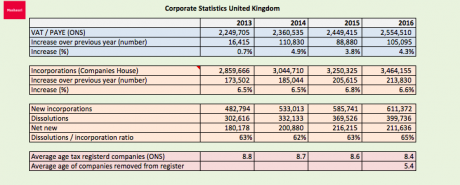 Corporate statistics UK failures and new businesses