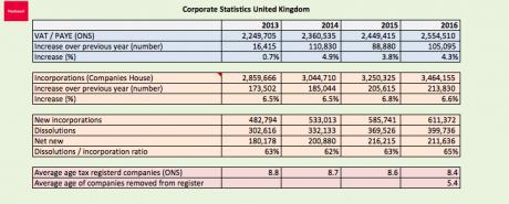 UK corporate statistics