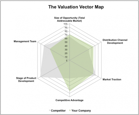 Map for valuation of new ventures