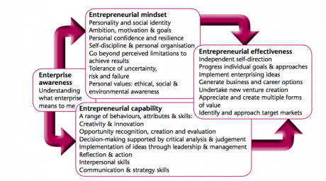 Developing entrepreneurial effectiveness