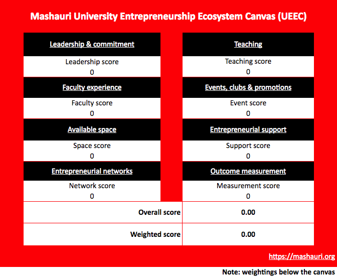 Front page of entrepreneurial ecosystem canvas