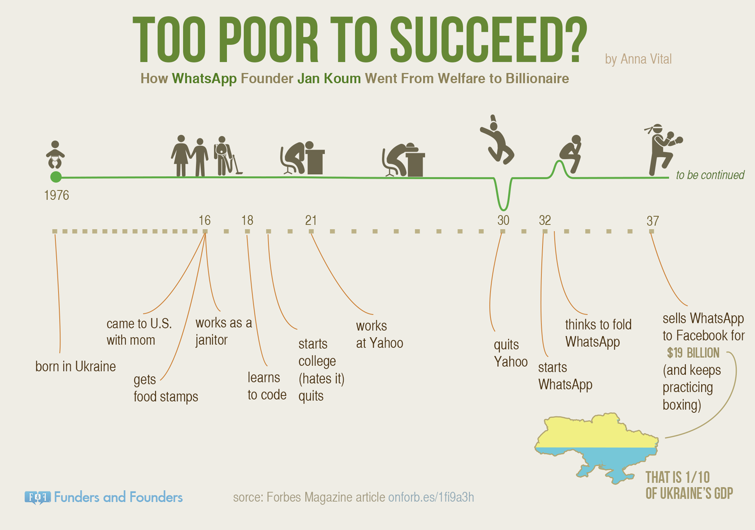 Jan Kims journey by Anna Vital's infographic