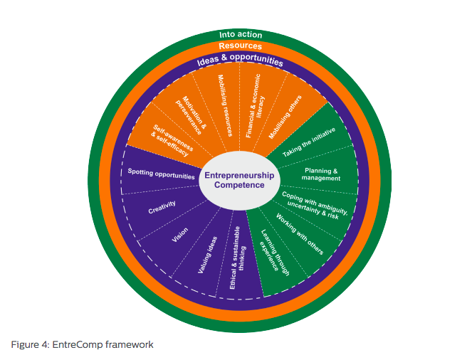 The European Commission EntreComp Framework