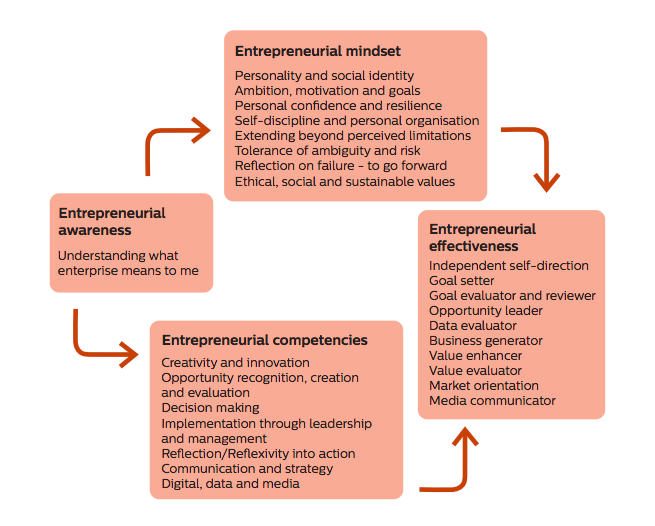 The journey towards entrepreneurial effectiveness